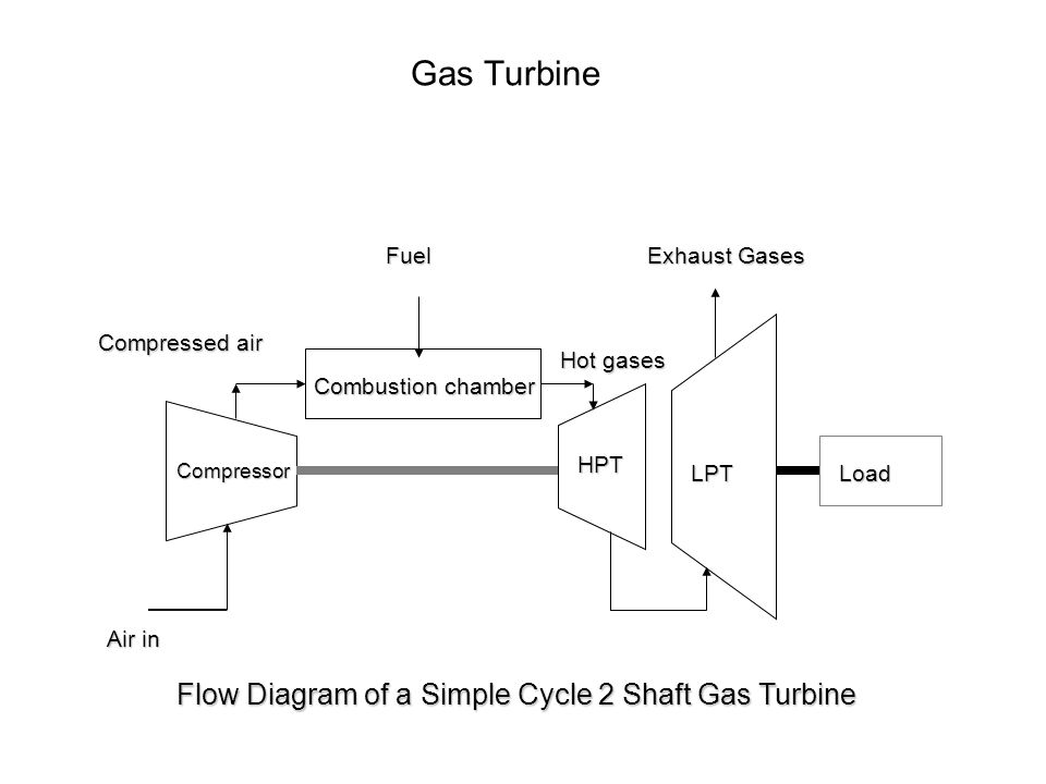 Gas Turbine Air in Compressed air Fuel Compressor Combustion chamber Combustion chamber HPT LPT Hot gases Exhaust Gases Flow Diagram of a Simple Cycle