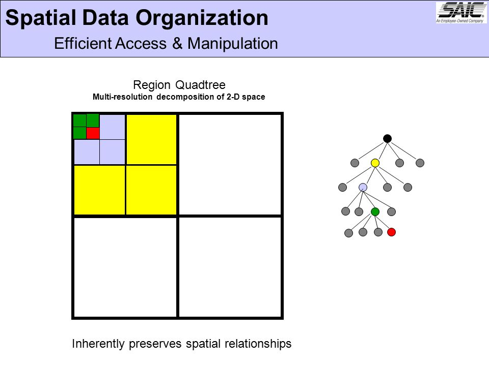 Spatial Data Organization Efficient Access & Manipulation Region Quadtree Multi-resolution decomposition of 2-D space Inherently preserves spatial relationships