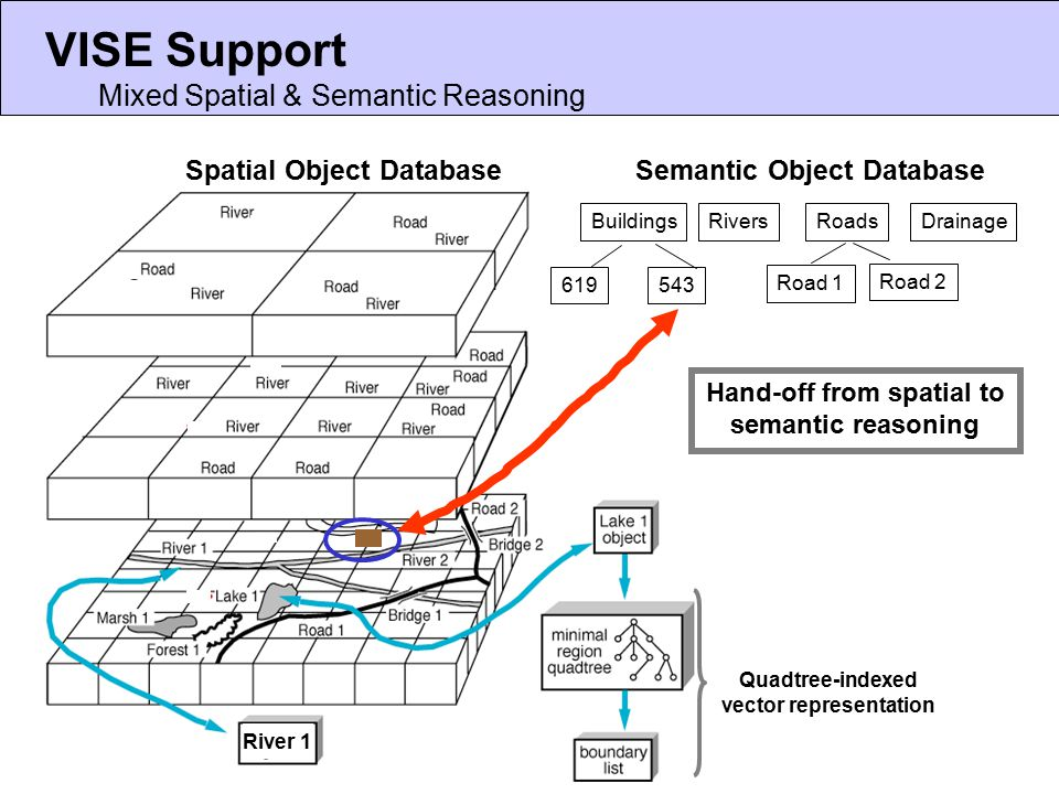 VISE Support Mixed Spatial & Semantic Reasoning River 1 Spatial Object Database Semantic Object Database Rivers Roads Road 1 Road 2 619543 Quadtree-indexed vector representation DrainageBuildings Hand-off from spatial to semantic reasoning