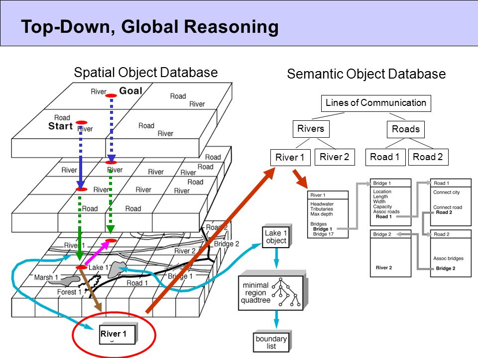 Top-Down, Global Reasoning River 1 Spatial Object Database Semantic Object Database Lines of Communication Rivers Roads Road 1 Road 2 River 1 River 2