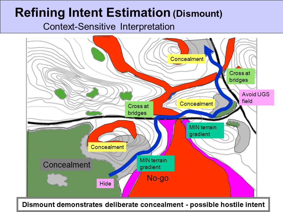 Refining Intent Estimation (Dismount) Context-Sensitive Interpretation Concealment No-go Slow-go Dismount demonstrates deliberate concealment - possible hostile intent Concealment Avoid UGS field Hide MIN terrain gradient Cross at bridges