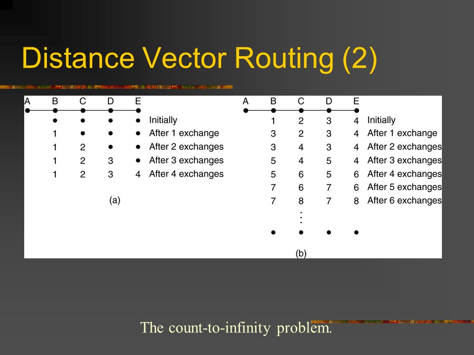 Distance Vector Routing (2) The count-to-infinity problem.