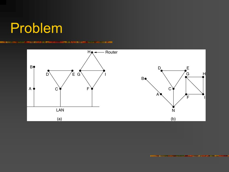 Problem (a) Nine routers and a LAN. (b) A graph model of (a).
