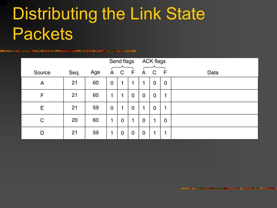 Distributing the Link State Packets The packet buffer for router B in the previous slide (Fig.