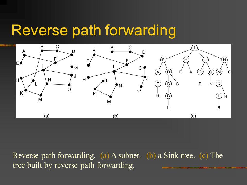 Reverse path forwarding Reverse path forwarding. (a) A subnet.