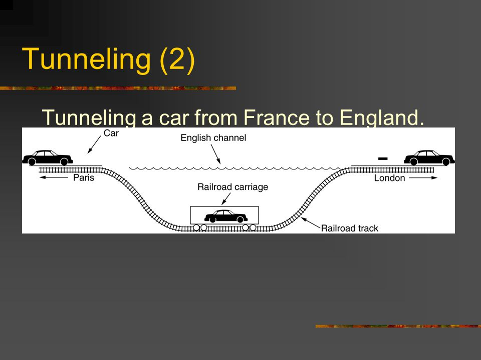 Tunneling (2) Tunneling a car from France to England.