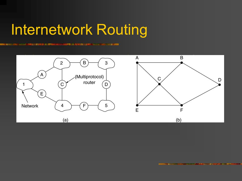 Internetwork Routing (a) An internetwork. (b) A graph of the internetwork.