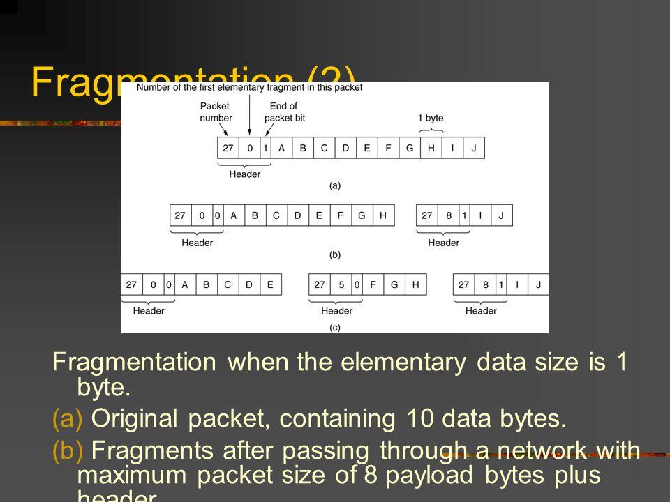 Fragmentation (2) Fragmentation when the elementary data size is 1 byte.