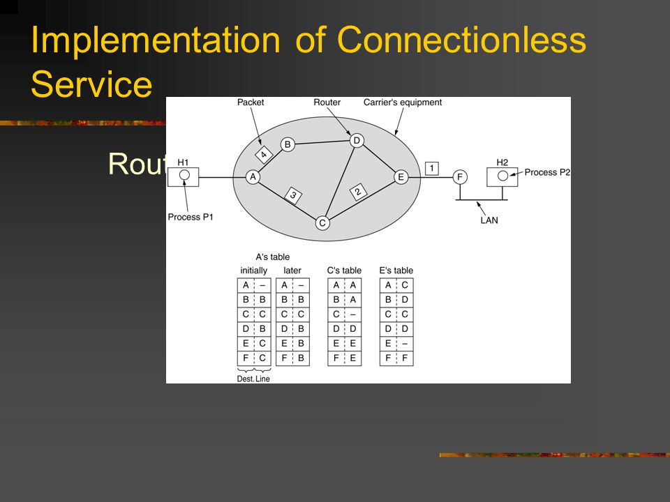 CDR – Classless InterDomain Routing A set of IP address assignments. 5-59