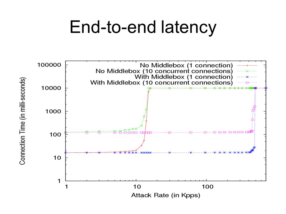 End-to-end latency