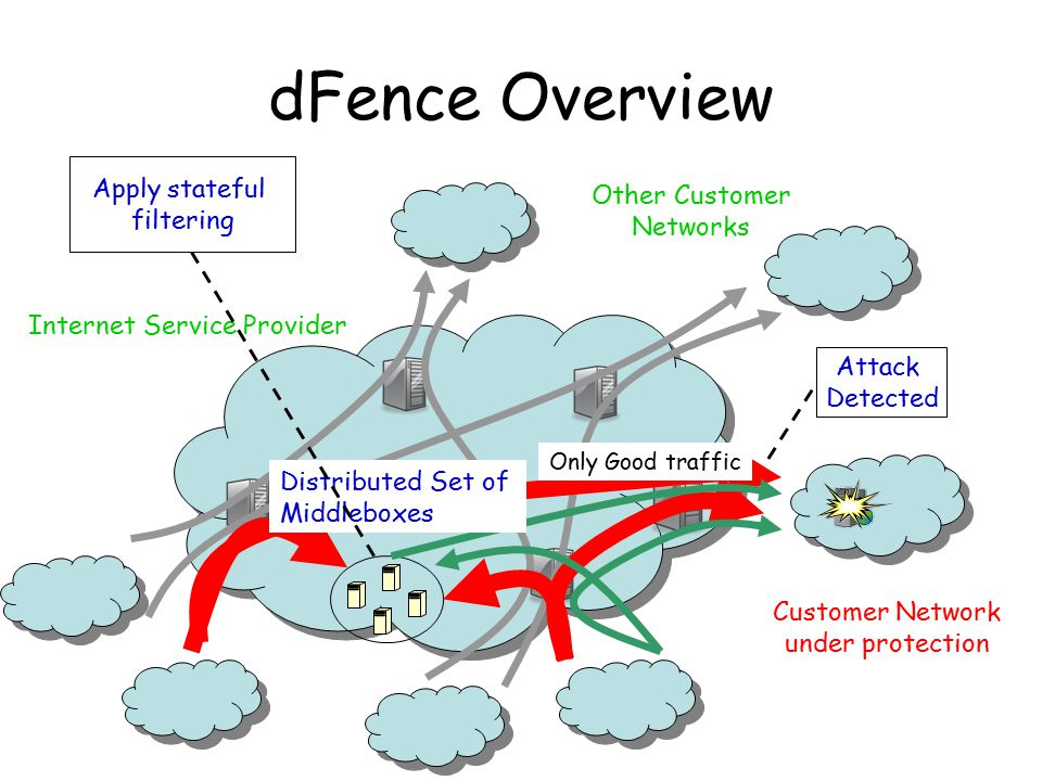 dFence Overview Customer Network under protection Internet Service Provider Other Customer Networks Attack Detected Distributed Set of Middleboxes Onl