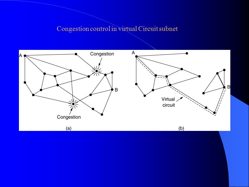 Congestion control in virtual Circuit subnet