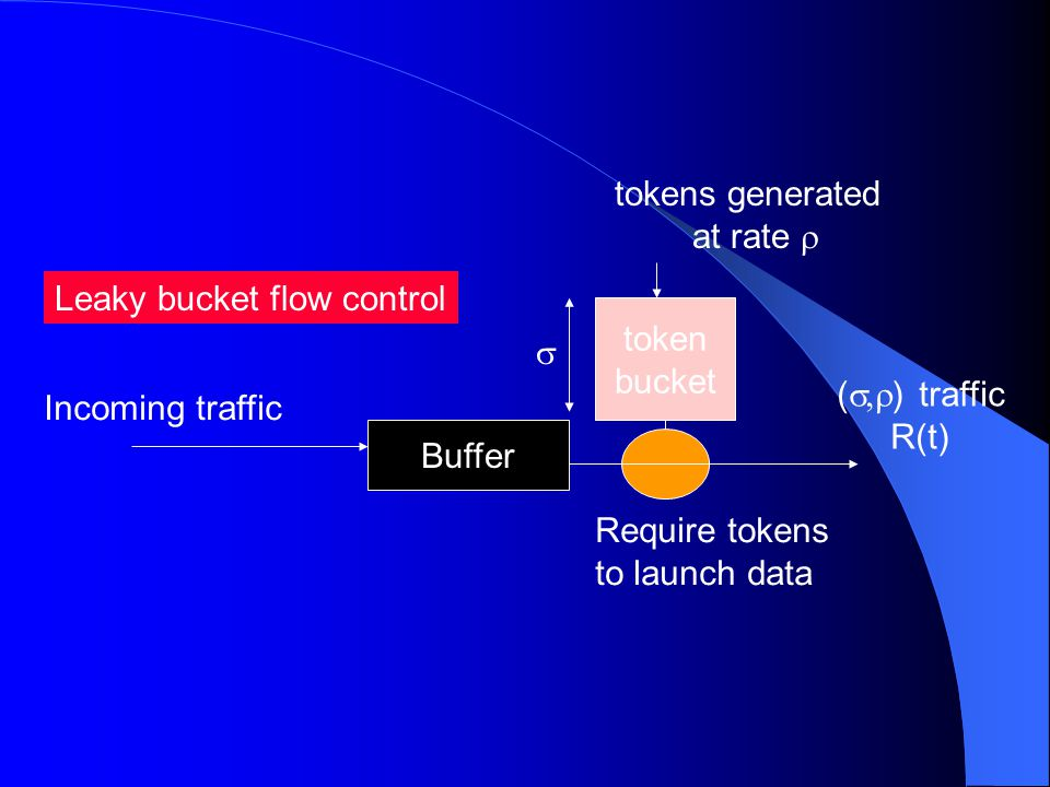 Leaky bucket flow control Incoming traffic Buffer token bucket tokens generated at rate  Require tokens to launch data (  ) traffic R(t) 