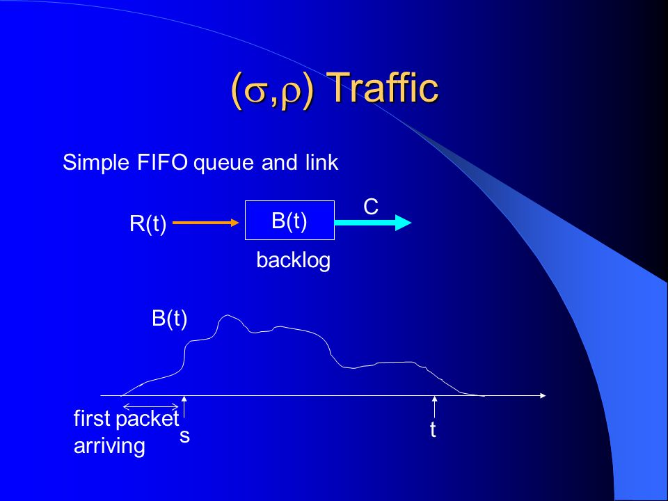 ( ,  ) Traffic Simple FIFO queue and link B(t) C backlog R(t) s t first packet arriving B(t)