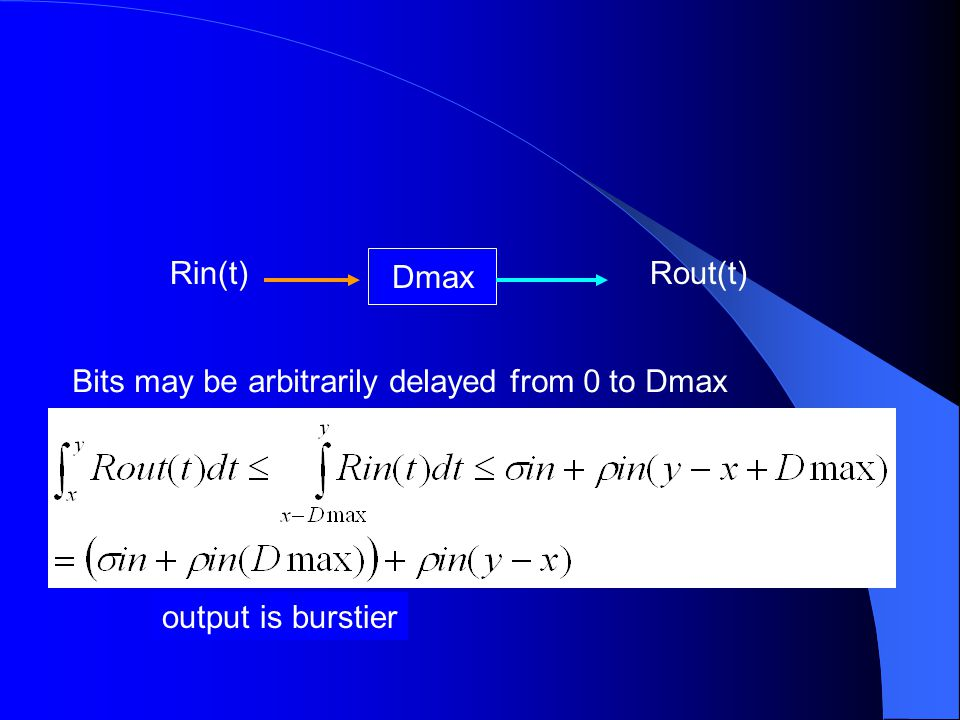 Dmax Rin(t) Bits may be arbitrarily delayed from 0 to Dmax Rout(t) output is burstier