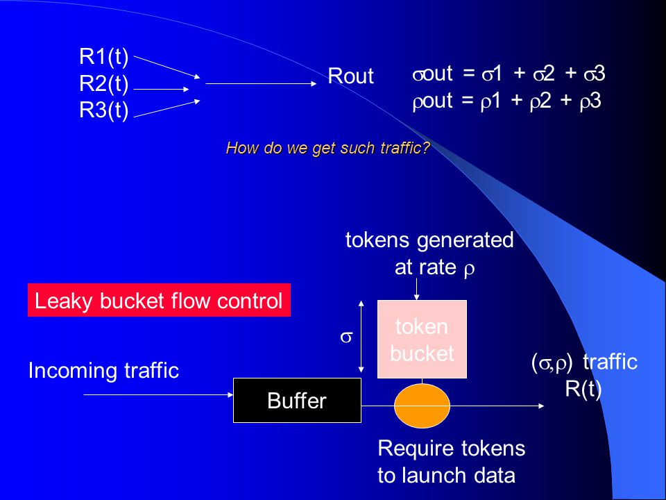 R1(t) R2(t) R3(t) Rout  out =  1 +  2 +  3  out =  1 +  2 +  3 How do we get such traffic? Leaky bucket flow control Incoming traffic Buffer