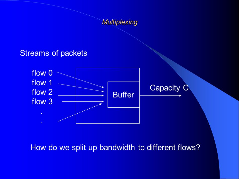Buffer Capacity C flow 0 flow 1 flow 2 flow 3.How do we split up bandwidth to different flows.