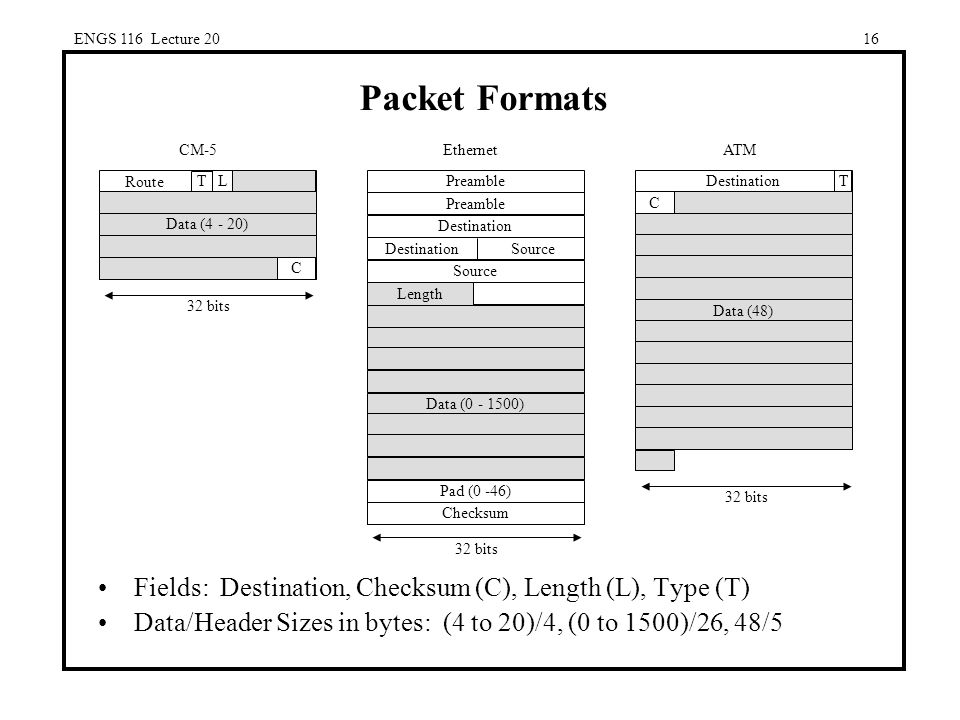 ENGS 116 Lecture 2016 Packet Formats Fields: Destination, Checksum (C), Length (L), Type (T) Data/Header Sizes in bytes: (4 to 20)/4, (0 to 1500)/26, 48/5 L T Route Data (4 - 20) C 32 bits CM-5ATM Destination 32 bits C Data (48) T 32 bits Preamble Source Destination Data (0 - 1500) Pad (0 -46) Checksum Length Destination Source Ethernet