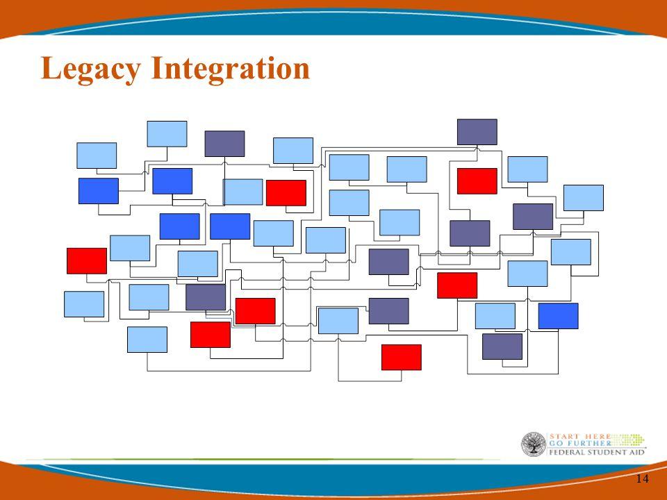 14 Legacy Integration