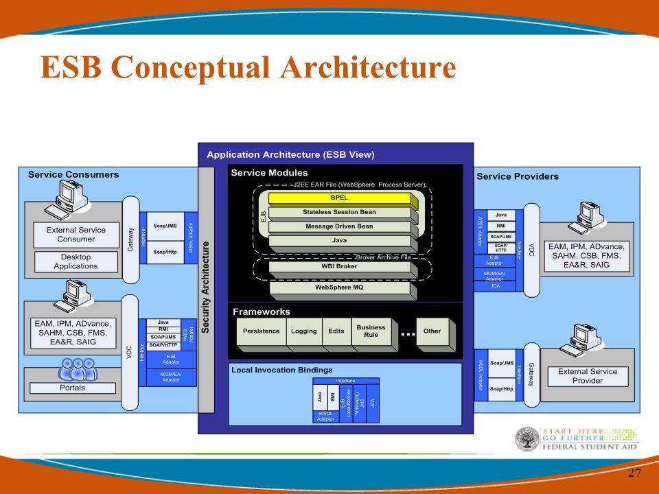 27 ESB Conceptual Architecture