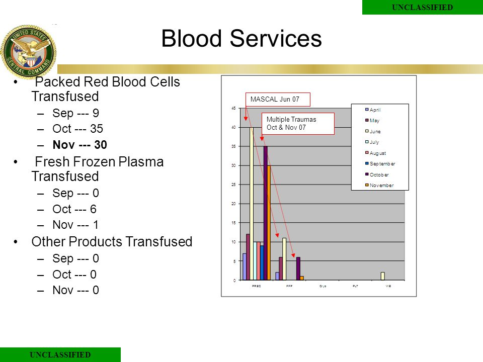 UNCLASSIFIED Blood Services Packed Red Blood Cells Transfused –Sep --- 9 –Oct --- 35 –Nov --- 30 Fresh Frozen Plasma Transfused –Sep --- 0 –Oct --- 6 –Nov --- 1 Other Products Transfused –Sep --- 0 –Oct --- 0 –Nov --- 0 MASCAL Jun 07Multiple Traumas Oct & Nov 07