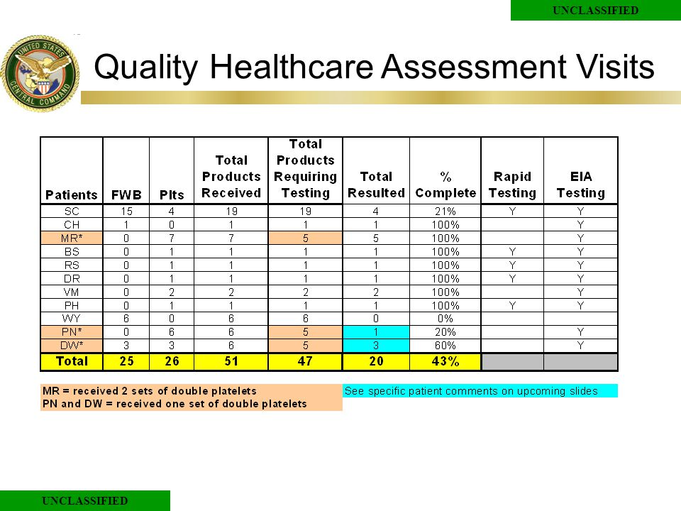 UNCLASSIFIED Quality Healthcare Assessment Visits
