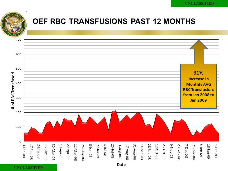 UNCLASSIFIED OEF RBC TRANSFUSIONS PAST 12 MONTHS 31% Increase in Monthly AVG RBC Transfusions from Jan 2008 to Jan 2009