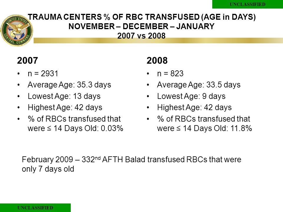 UNCLASSIFIED TRAUMA CENTERS % OF RBC TRANSFUSED (AGE in DAYS) NOVEMBER – DECEMBER – JANUARY 2007 vs 2008 2007 n = 2931 Average Age: 35.3 days Lowest Age: 13 days Highest Age: 42 days % of RBCs transfused that were ≤ 14 Days Old: 0.03% 2008 n = 823 Average Age: 33.5 days Lowest Age: 9 days Highest Age: 42 days % of RBCs transfused that were ≤ 14 Days Old: 11.8% February 2009 – 332 nd AFTH Balad transfused RBCs that were only 7 days old