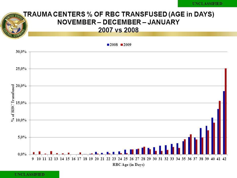UNCLASSIFIED TRAUMA CENTERS % OF RBC TRANSFUSED (AGE in DAYS) NOVEMBER – DECEMBER – JANUARY 2007 vs 2008