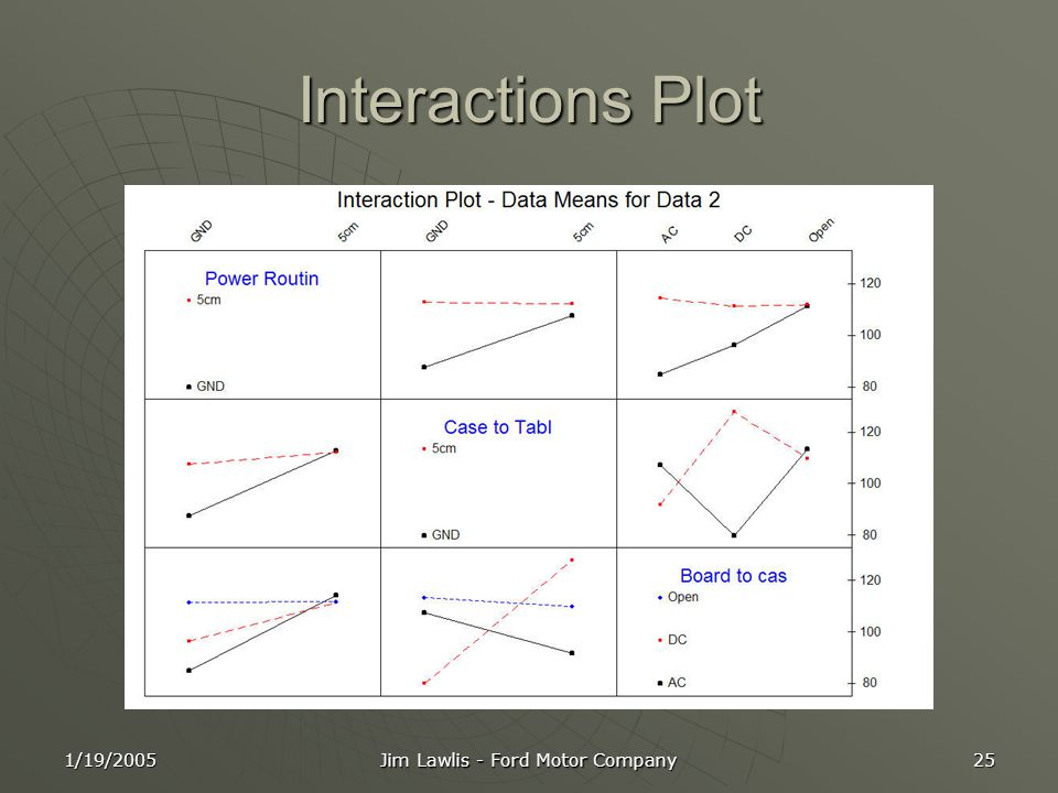 1/19/2005 Jim Lawlis - Ford Motor Company 25 Interactions Plot