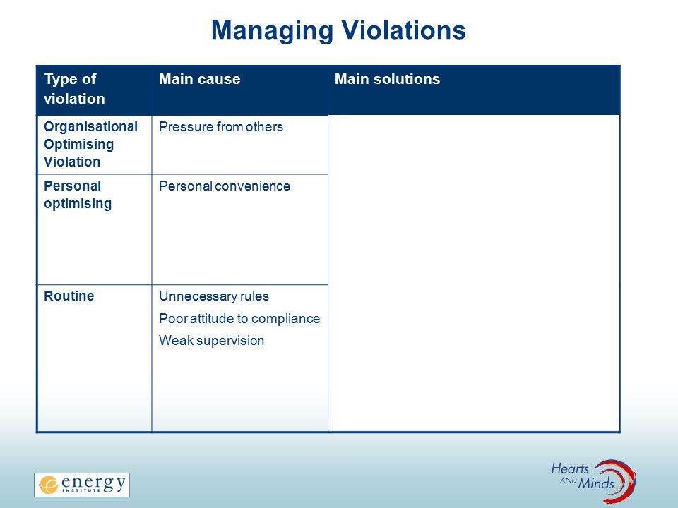 Managing Violations Type of violation Main causeMain solutions Organisational Optimising Violation Pressure from others Understand causes of pressure Management to set clear expectations Intervene in a consistent manner Apply clear consequences (positive and negative) to both the individual and the supervisor/ manager Make rules easier to follow Improve competence Personal optimising Personal convenience RoutineUnnecessary rules Poor attitude to compliance Weak supervision Remove rules (but still control the hazard) Improve attitudes to rule breaking Address the type of violation that has become routine Apply clear consequences for individuals and their managers Improve intervention skills