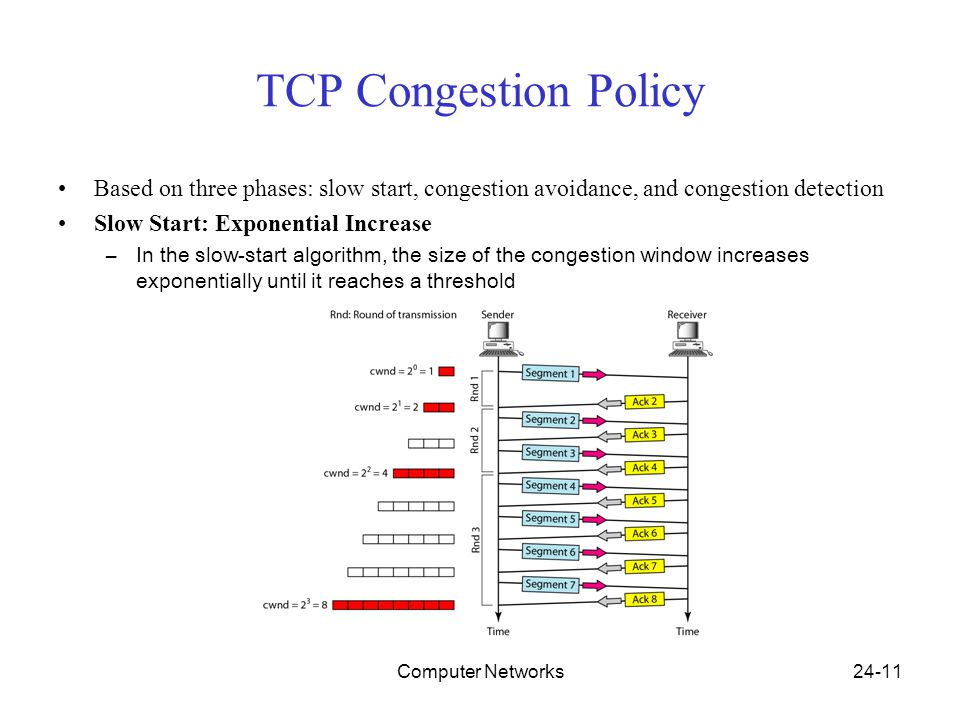 Computer Networks24-11 TCP Congestion Policy Based on three phases: slow start, congestion avoidance, and congestion detection Slow Start: Exponential Increase –In the slow-start algorithm, the size of the congestion window increases exponentially until it reaches a threshold