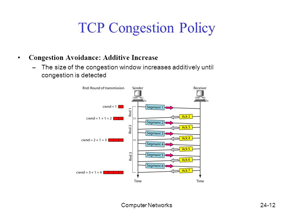 Computer Networks24-12 TCP Congestion Policy Congestion Avoidance: Additive Increase –The size of the congestion window increases additively until congestion is detected