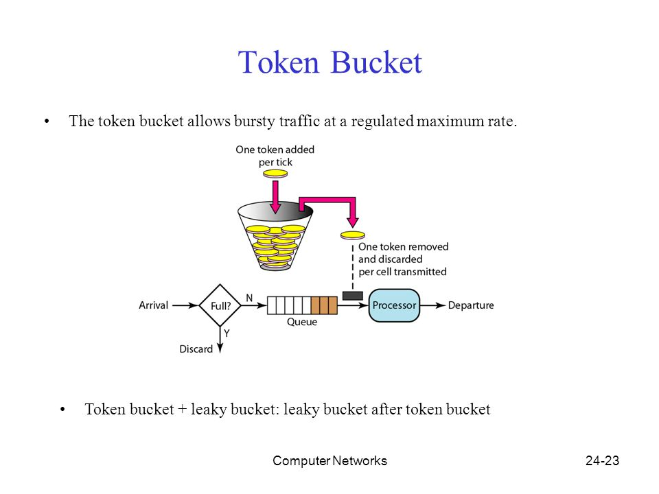 Computer Networks24-23 Token Bucket The token bucket allows bursty traffic at a regulated maximum rate.