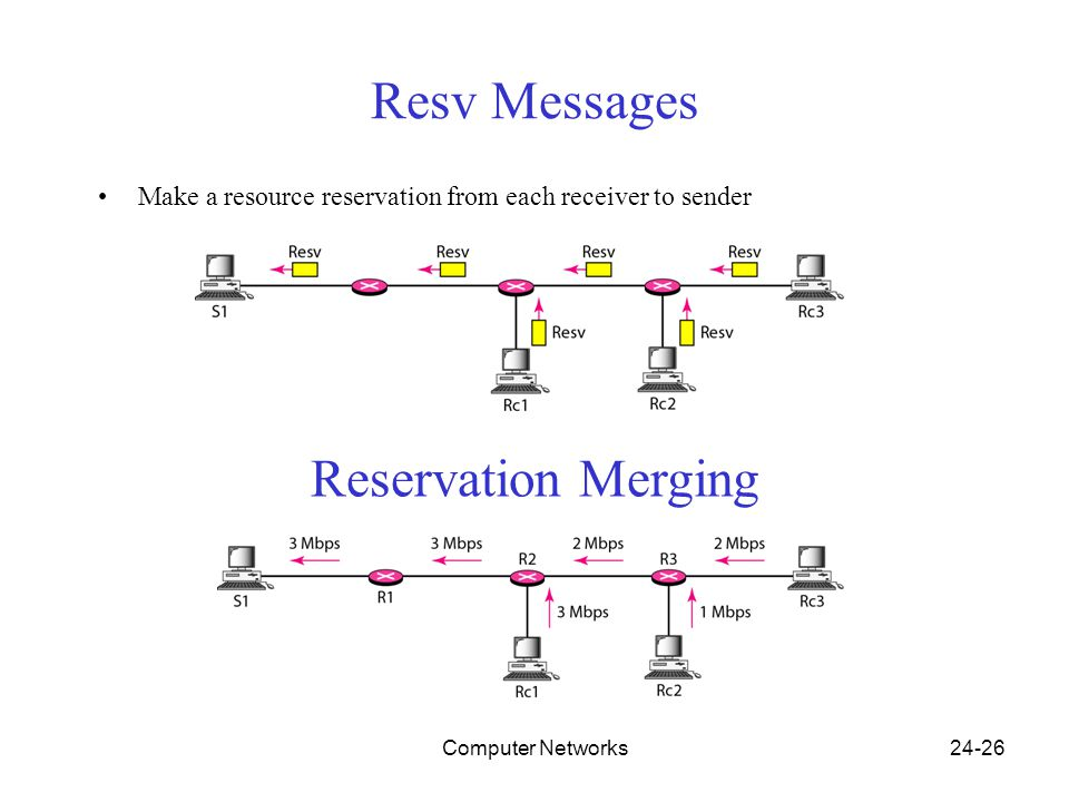 Computer Networks24-26 Resv Messages Make a resource reservation from each receiver to sender Reservation Merging