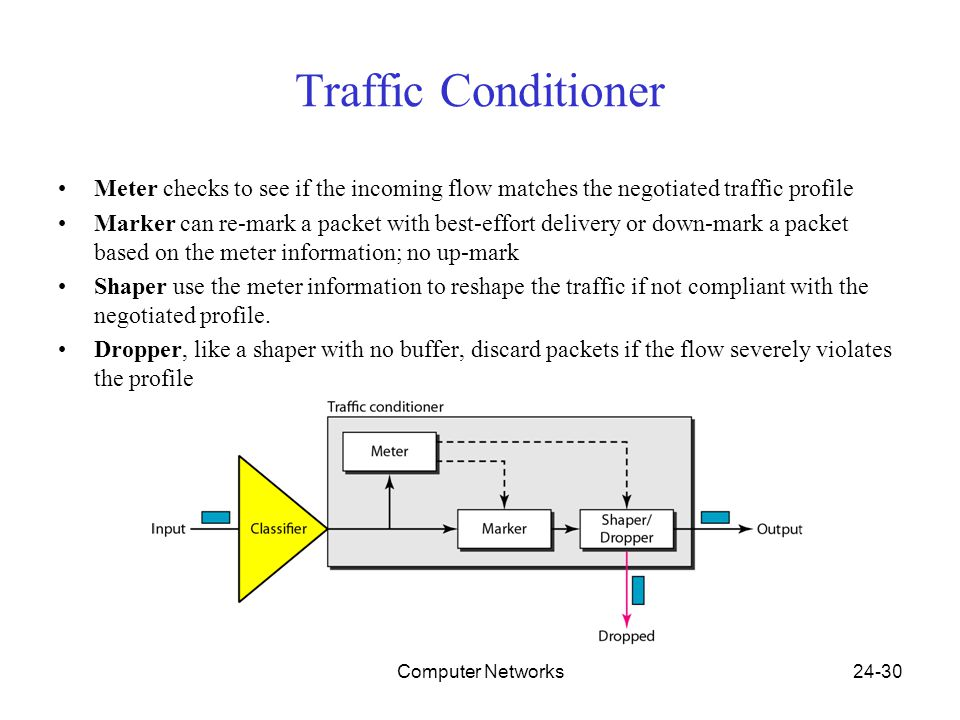 Computer Networks24-30 Traffic Conditioner Meter checks to see if the incoming flow matches the negotiated traffic profile Marker can re-mark a packet with best-effort delivery or down-mark a packet based on the meter information; no up-mark Shaper use the meter information to reshape the traffic if not compliant with the negotiated profile.