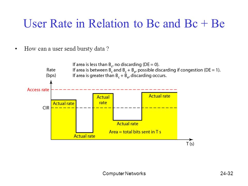 Computer Networks24-32 User Rate in Relation to Bc and Bc + Be How can a user send bursty data ?