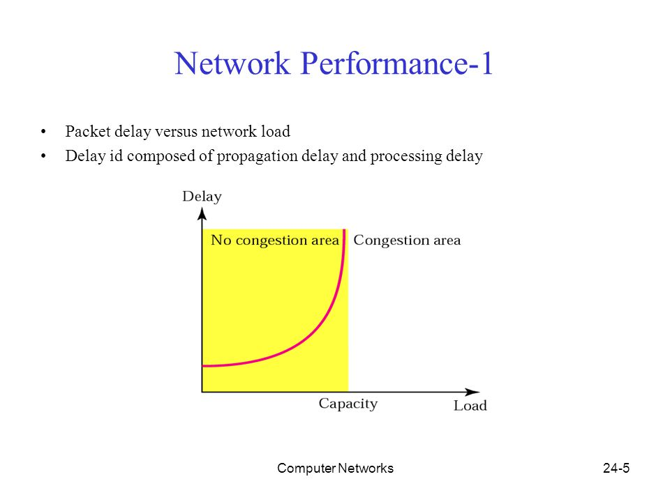 Computer Networks24-5 Network Performance-1 Packet delay versus network load Delay id composed of propagation delay and processing delay