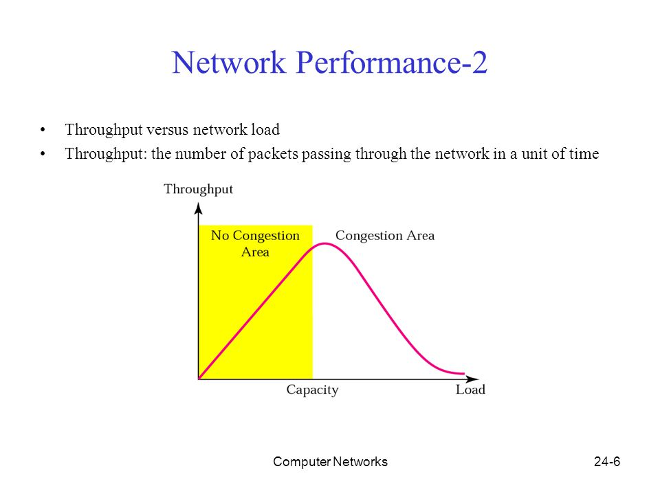 Computer Networks24-6 Network Performance-2 Throughput versus network load Throughput: the number of packets passing through the network in a unit of time