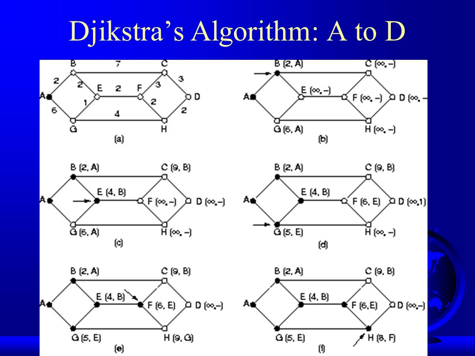 Computing the Shortest Path F Dijkstra's Algorithm (1959) F Label each node with distance from source –if unknown, then  F As algorithm proceeds, labels change –tentative at first –permanent when added to tree