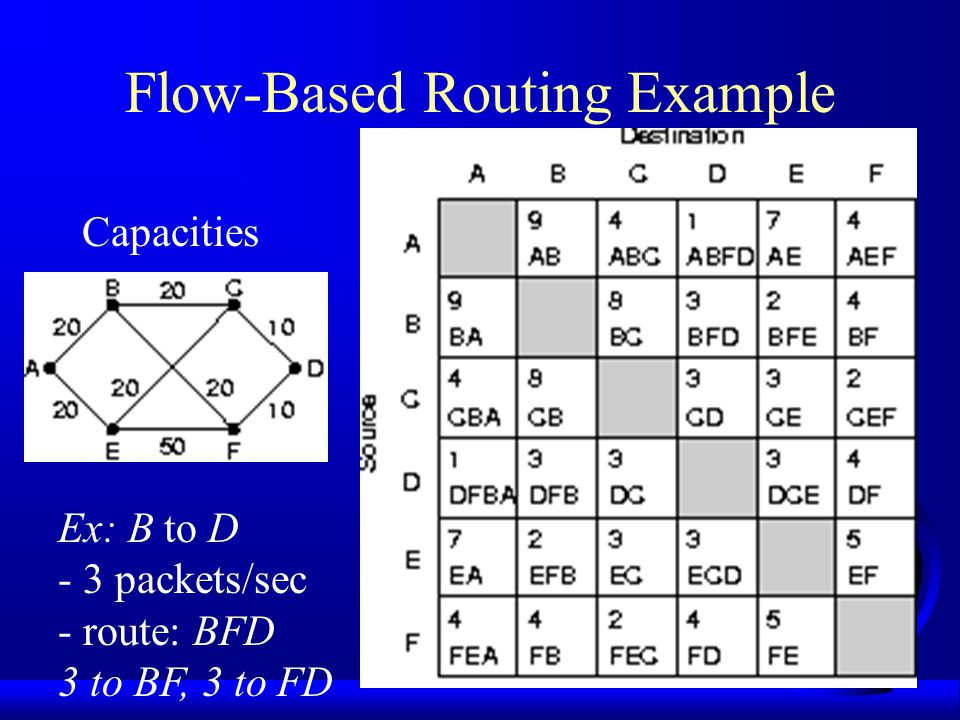 Flow-Based Routing F For a given line, if capacity and avg flow are known, can compute mean packet delay F Do for all lines F Find routing algorithm that has minimum average delay for the entire subnet F Need: –topology –traffic matrix, F ij –capacity matrix, C ij