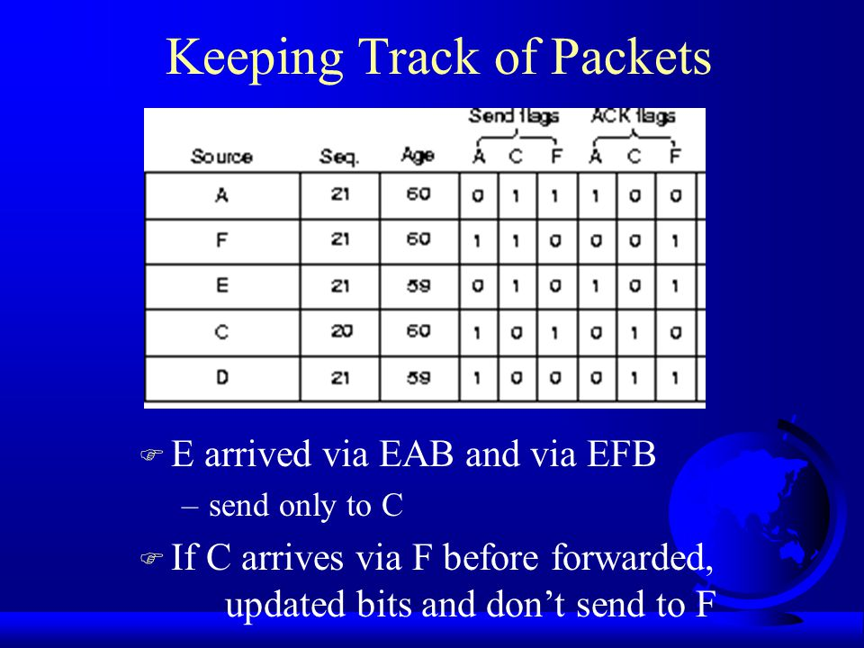 Keeping Track of Packets F F arrived –ack F –forward A and C F A arrived –ack A –forward C and F Station B