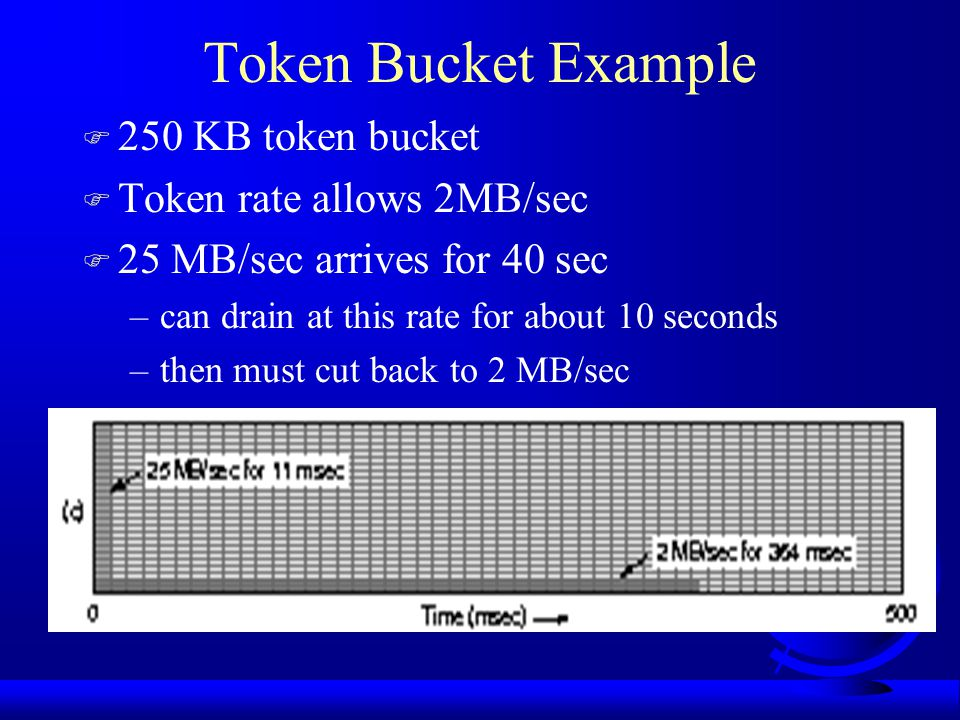Traffic Shaping with Token Bucket F Leaky bucket does not allow hosts to save up for sending later F Token bucket host can capture up to some max n tokens F Since hosts must stop transmitting when no tokens, then can avoid lost data –leaky bucket will just drop data, resulting in timeouts and retransmissions (or, just lost data)