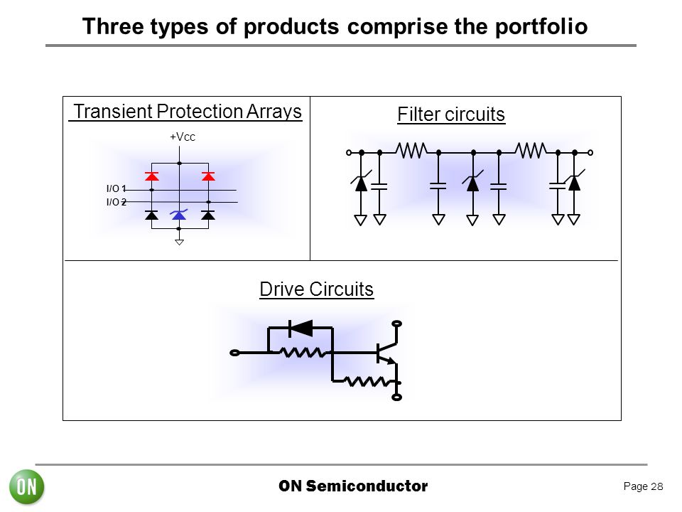 ON Semiconductor Page 28 Three types of products comprise the portfolio +Vcc I/O 1 I/O 2 Transient Protection Arrays Drive Circuits Filter circuits