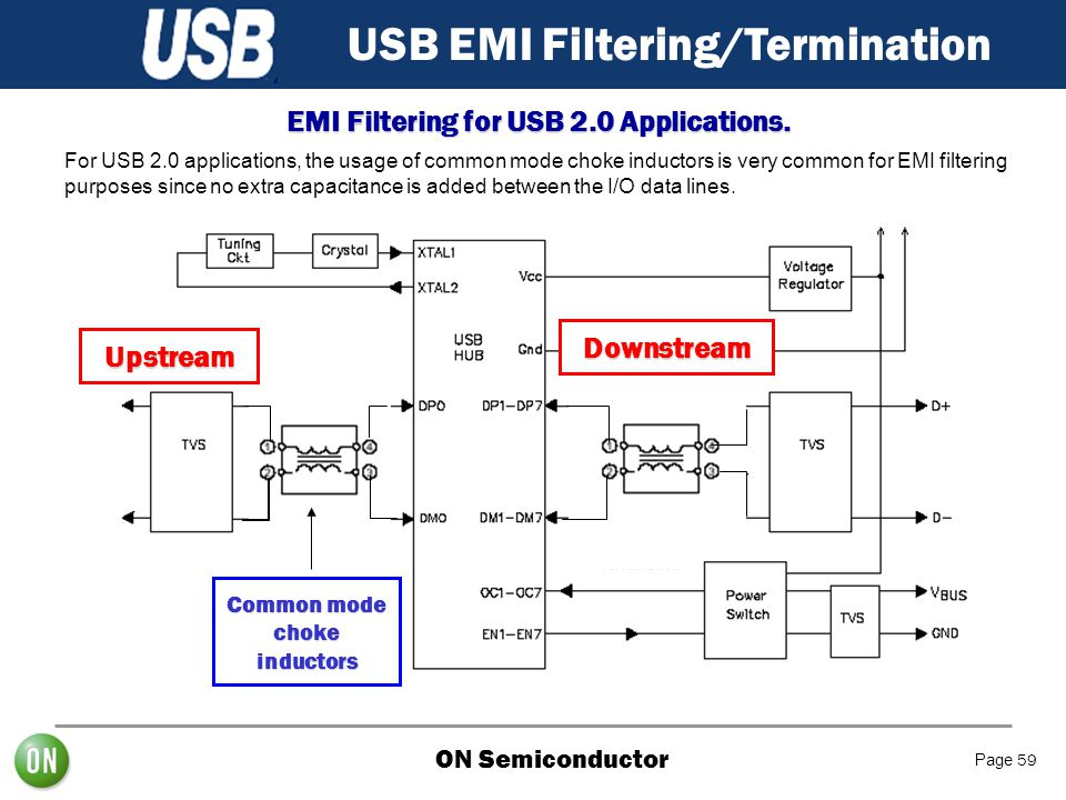 ON Semiconductor Page 59 USB EMI Filtering/Termination EMI Filtering for USB 2.0 Applications. Upstream Downstream Common mode choke inductors For USB