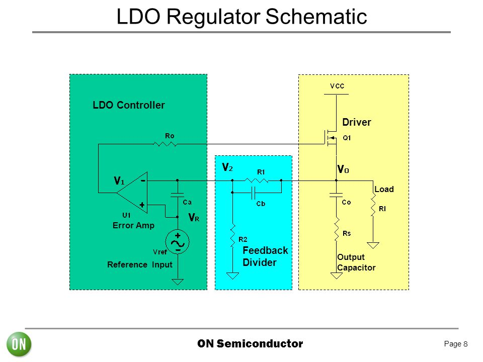ON Semiconductor Page 8 LDO Regulator Schematic Feedback Divider Driver Output Capacitor Load Error Amp Reference Input LDO Controller