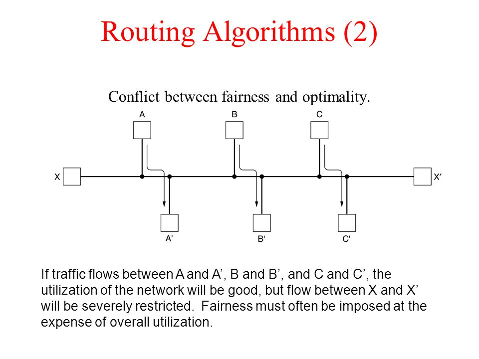 Routing Algorithms (2) Conflict between fairness and optimality. If traffic flows between A and A', B and B', and C and C', the utilization of the net