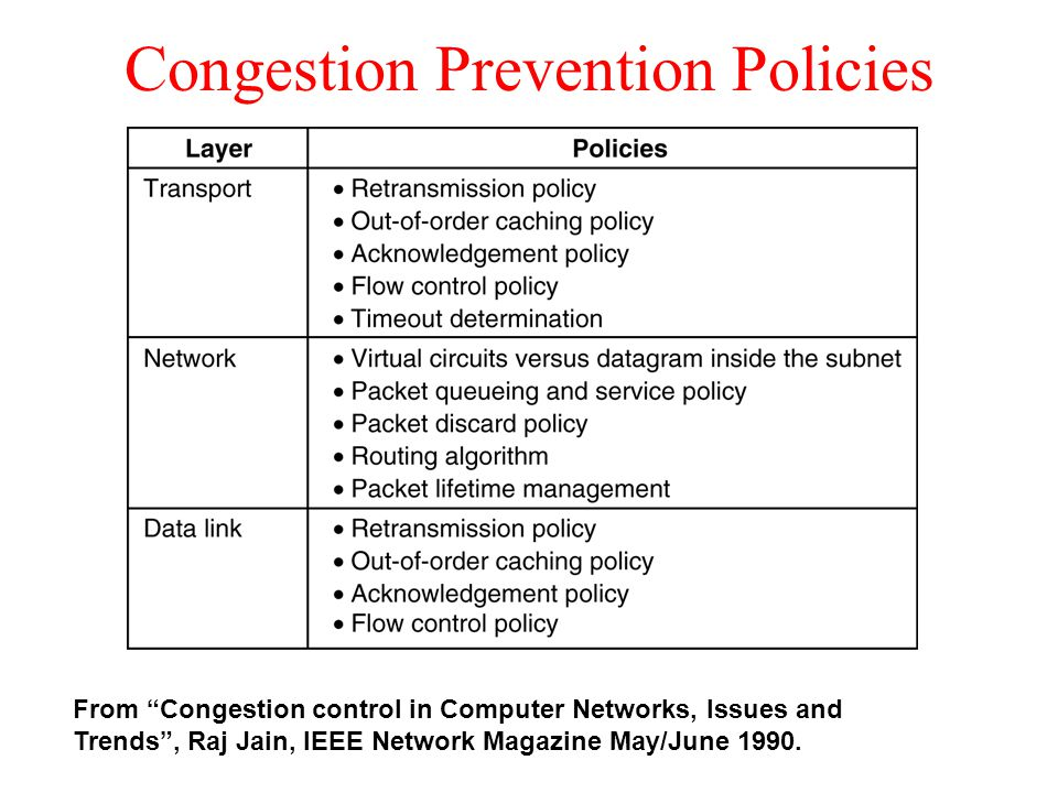 "Congestion Prevention Policies Policies that affect congestion. 5-26 From ""Congestion control in Computer Networks, Issues and Trends"", Raj Jain, IEEE"