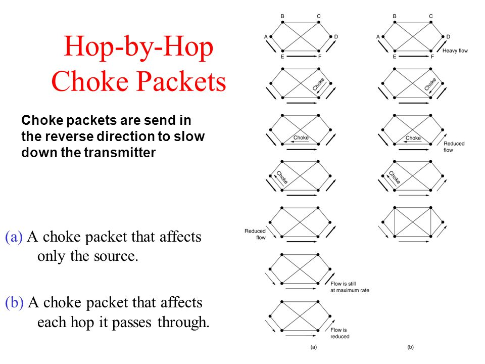 Hop-by-Hop Choke Packets (a) A choke packet that affects only the source. (b) A choke packet that affects each hop it passes through. Choke packets ar