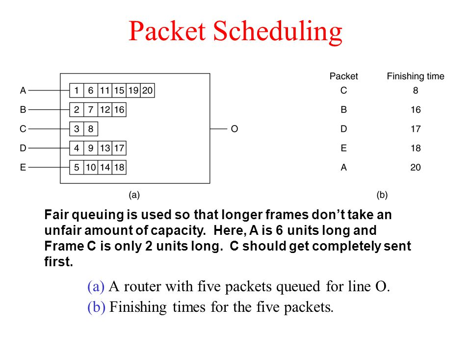 Packet Scheduling (a) A router with five packets queued for line O. (b) Finishing times for the five packets. Fair queuing is used so that longer fram